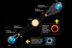 Kestääkö auringonpimennys aina yhtä kauan? | Tieteen Kuvalehti