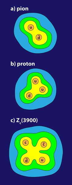 Two collider research teams find evidence of new particle Zc(3900) The quark wing of the particle zoo includes (a) quark pairs called mesons, (b) quark triplets called baryons, and possibly (c) four-quark combinations that may explain the Zc(3900) observations. Credit: (c) APS/Alan Stonebraker, via Physics Viewpoint, DOI: 10.1103/Physics.6.69  Read more at: http://phys.org/news/2013-06-collider-teams-evidence-particle-z3900.html#jCp