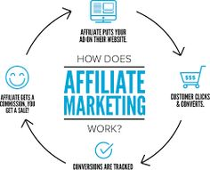 Affiliate Marketing: 5 Tips for Maximizing Your Earnings from Amazon's ...