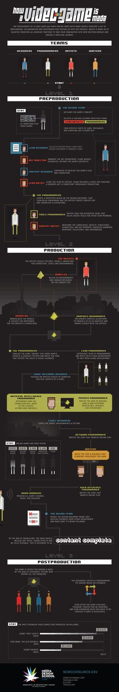News » Infographic: How a Videogame is Made | NewSchool of Architecture and Design