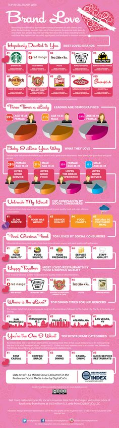 Food infographic Food infographic Top Restaurants with Brand Love in 2012 . Infographic Description Food infographic Top Restaurants with Brand Love in Digital Marketing Strategy, Social Marketing, Internet Marketing, Online Marketing, Food Marketing, Influencer Marketing, Marketing Ideas, Media Marketing, Restaurant Marketing