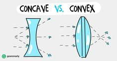 Concave describes shapes that curve inward, like an hourglass. Convex describes shapes that curve outward, like a football (or a rugby ball). If you stand… Convex Mirror, Optician, Mirror With Lights, Mathematics, Good To Know, Grammar, 3 D, Science, Hourglass