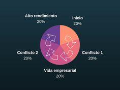• Las 5 etapas de un emprendimiento. (Esto es lo que vivirás al crear empresa) Project Management, Chart, Projects, Business, Engineer, Workbenches, Leadership, Log Projects, Blue Prints