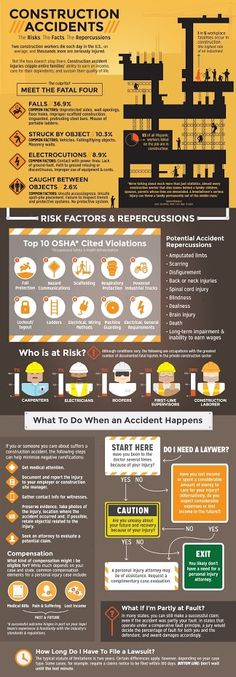 Construction Accidents: The Risks, the Facts, the Repercussions – An Infographic from Wilson Kehoe Winingham Health And Safety Poster, Safety Posters, Safety Slogans, Safety Talk, Fire Safety, Construction Safety, Industrial Safety, Safety Training, Workplace Safety