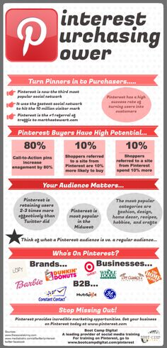 Pinners worden kopers: '#Pinterest purchasing power' #infographic by Boot Camp Digital