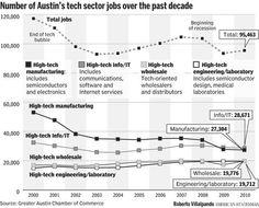 Austin Tech Jobs