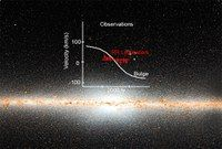The plane of our Galaxy as seen in infrared light from the WISE satellite. (Credit: NOAO/AURA/NSF/AIP/A. Kunder)