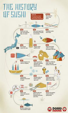 History of Sushi [Infographic]. So where does sushi's humble story begins? Hint: not in Japan. Read more to find out and visit the website for full details.