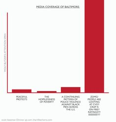 Media coverage of Baltimore, charted