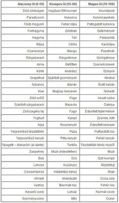 Fogyi - Kondi: Glikémiás Index - GI táblázat Thyroid Diet, Pcos Diet, Yummy Smoothie Recipes, Vegas, Health Resources, Primal Recipes, Carbohydrate Diet, Health Promotion, Health Motivation