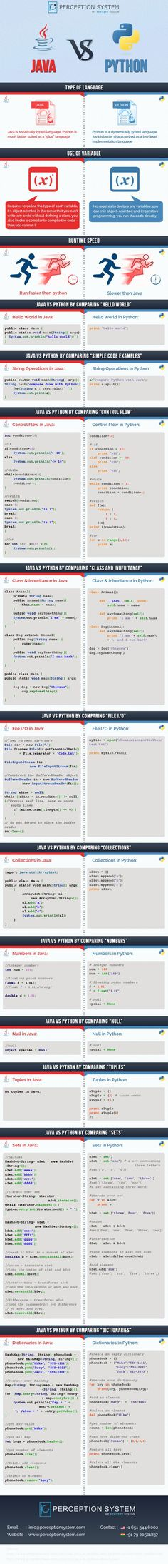 Java Vs. Python- Which Programming Language is More Productive?...  #java #python #infographic: