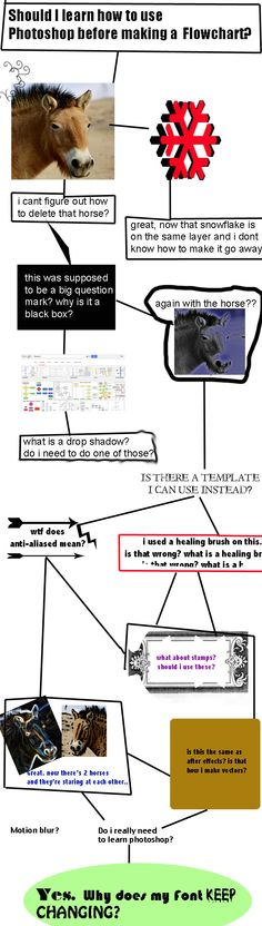 Pin by Bonnie Flaxington on 80\u0027sBest decade ever! Pinterest 80 s - what is a flowchart