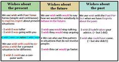 Forum   ________ English Grammar   Fluent LandWish in Present, Future and Past   Fluent Land