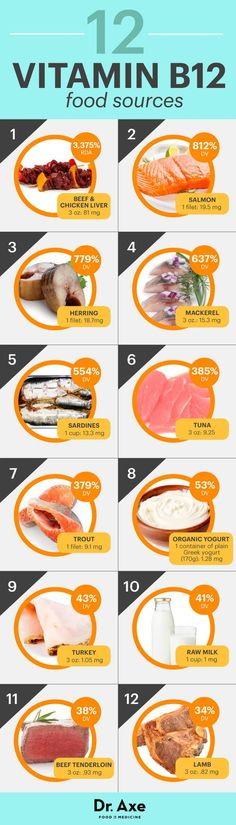 Vitamin B12 foods - *please be aware that you need to consult with your doctor before adding these foods in your diet. Treatment for certain deficiencies need to be checkout first. #SWaGKing