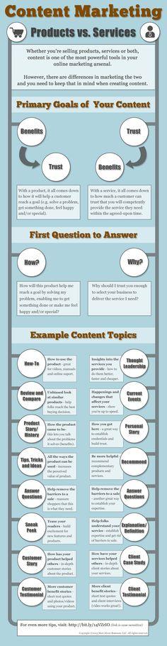 Content #Marketing: Productos vs. Servicios
