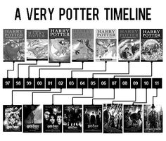 Harry Potter timeline, so awesome