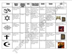 World Religions Lesson Plan