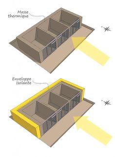 Maison Earthship, Earthship Home, Passive Solar Homes, Solar House, New Homes, Architecture, Conception, Alternative, Future