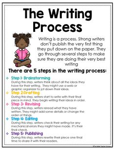 Writing Process Posters These anchor charts are an essential for any upper elementary writer's workshop. Your students will never forget the steps to the writing process and mini anchor chart sizes are a perfect fit for writing journals. Writing Process Posters, Book Writing Tips, English Writing Skills, Writing Strategies, Writing Lessons, Writing Workshop, Teaching Writing, Writing Activities, Writing Journals