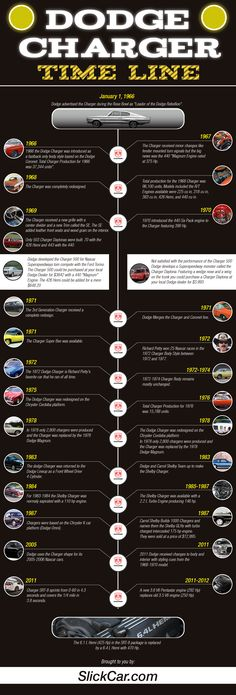 Infographic: History of the Dodge Charger
