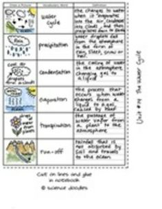 FREE Water Cycle Task Cards: In appreciation for all you do, you ...