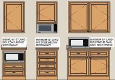 Kitchens & Baths in Lincoln, Nebraska. Kithen Design Rule 22 Illustration.Click to Enlarge —