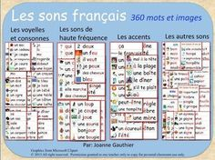 Les sons français en images - French phonics illustrated w Core French, French Class, French Teacher, Teaching French, Les Accents, French Alphabet, Idiomatic Expressions, Illustrated Words, French Worksheets