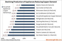Domestic Chinese manufacturing Copper demand declines.(August 15th 2012)