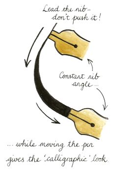 How holding the nib at a constant angle creates thick and thin letter-strokes.
