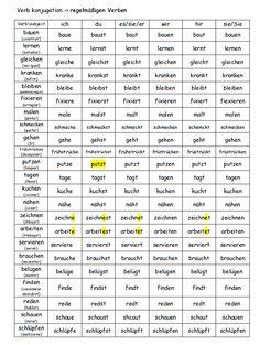 Regelmäßig 2 Source by Study German, German English, Learn German, Learn English, German Grammar, German Words, Deutsch Language, Germany Language, German Language Learning