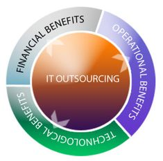 Dissertation outsourcing