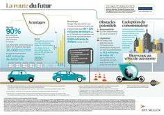 Perspective, Adoption, No Response, Culture, France, Vehicles, Infographic, Self Esteem, Foster Care Adoption