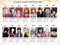 mbti character charts - Google Search