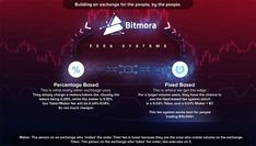 PR: Bitmora Exchange  a New Exchange Is Fixing the Fee System