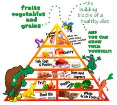 1000+ images about Healthy on Pinterest | Food pyramid ...