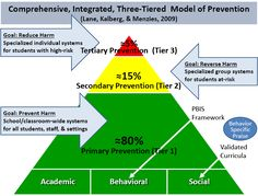 CI3T triangle consisting of three colored segments corresponding to primary secondary and tertiary prevention