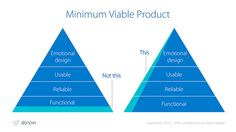 MVP Pyramid. http://justinmcgill.net/product-idea-validation-dont-build-mvp/