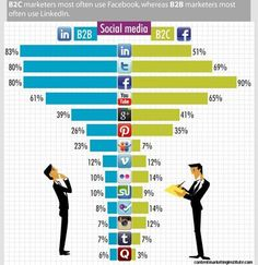 #seo #smo #socialmedia #searchengine #revenuetimes #internetmarketing #digitalmarketing #blog #marketing Social Networks, Social Media, Google Plus, S Mo, Search Engine, Internet Marketing, Digital Marketing, It Works, Technology