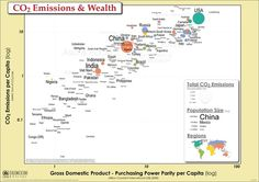 C02 emissions and wealth