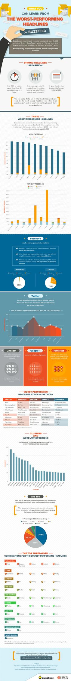 What You Can Learn From The Worst-Performing Headlines On Buzzfeed - #infographic