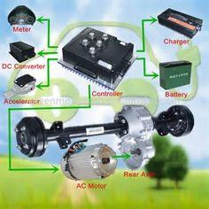 Bildergebnis für Electric motor for cars