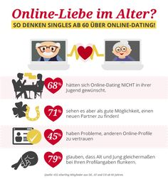 Die heißesten Dating-Website-Profile