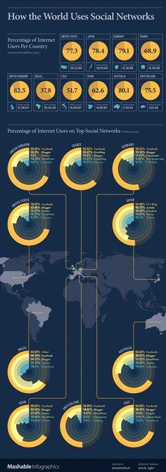 Dünya Sosyal Ağları Nasıl Kullanıyor?   http://sosyalmedya.co/sosyal-aglar-infographic/