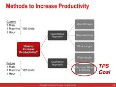 © Operational Excellence Consulting. All rights reserved. 14 Methods to Increase Productivity How to Increase Productivity...