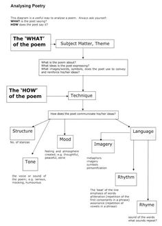 A chart to help students annotate poems