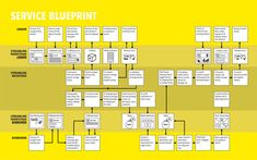 Service Blueprint example | Christopher Cannon