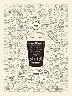 Responsible Pairings: Choosing Craft Beers for Spring Menus | Darling Magazine Beer Brewing, Home Brewing, Beer Infographic, Infographic Posters, Craft Bier, Beer Types, Alcohol, Beer Poster, Wine And Beer
