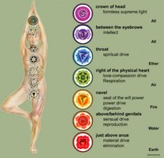Typically the 7 Chakras are typically the energy centers in the body through which energy runs through. Blocked energy inside our 7 Chakras could often lead . 7 Chakras, Chakra Meditation, Chakra Healing, Kundalini Yoga, Grounding Meditation, Reiki Chakra, Guided Meditation, Deepak Meditation, Evening Meditation