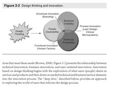 Design thinking and innovation. Model by IDEO.