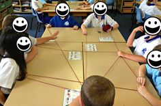 Accountable talk strategy - each table group gets a ball of yarn; one student recalls a fact from the text (can tweak for whatever strategy their working on) and then rolls the yarn to another student who can recall a fact; continue rolling the yarn to make a web of knowledge